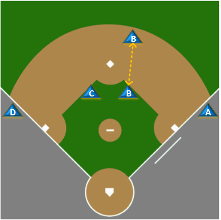 Big diamond start positions