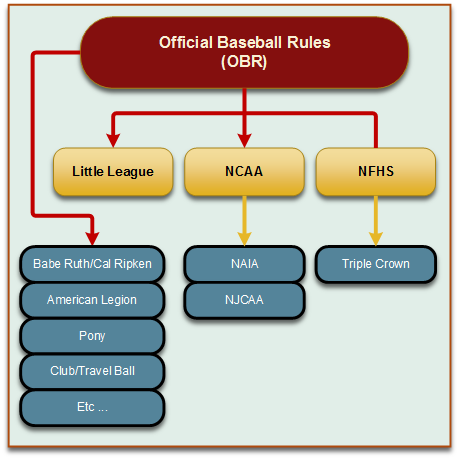 Taxonomy of baseball rule sets